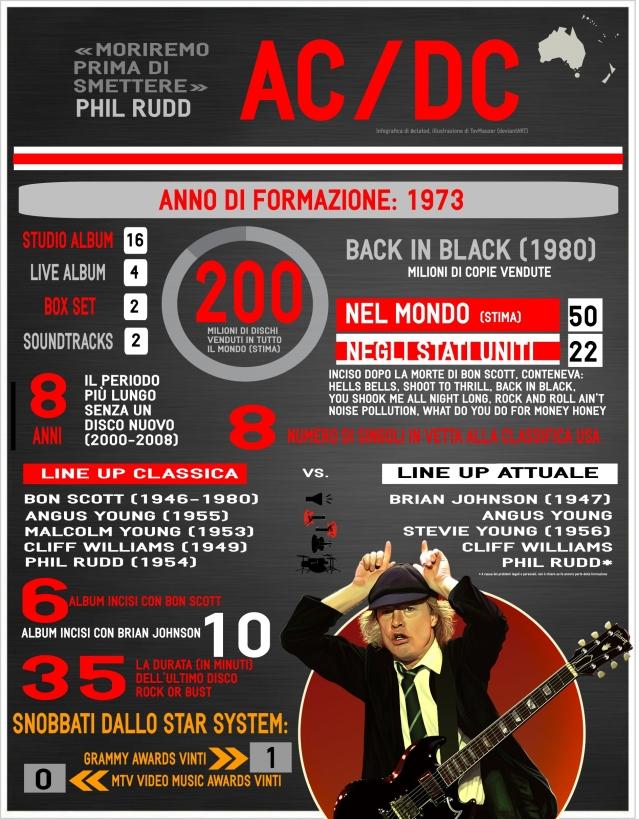 ACDC infografica originale